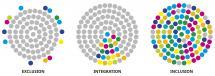 drei Kreise mit grauen und bunten Punkten zur grafischen Darstellung von Exklusion (Innen grau, außen bunt), Integration (innerhalb des grauen Kreises in einem Sektor bunte Punkte) und Inklusion (Kreis mit grauen und bunten Punkten gleichmäßig verteilt)